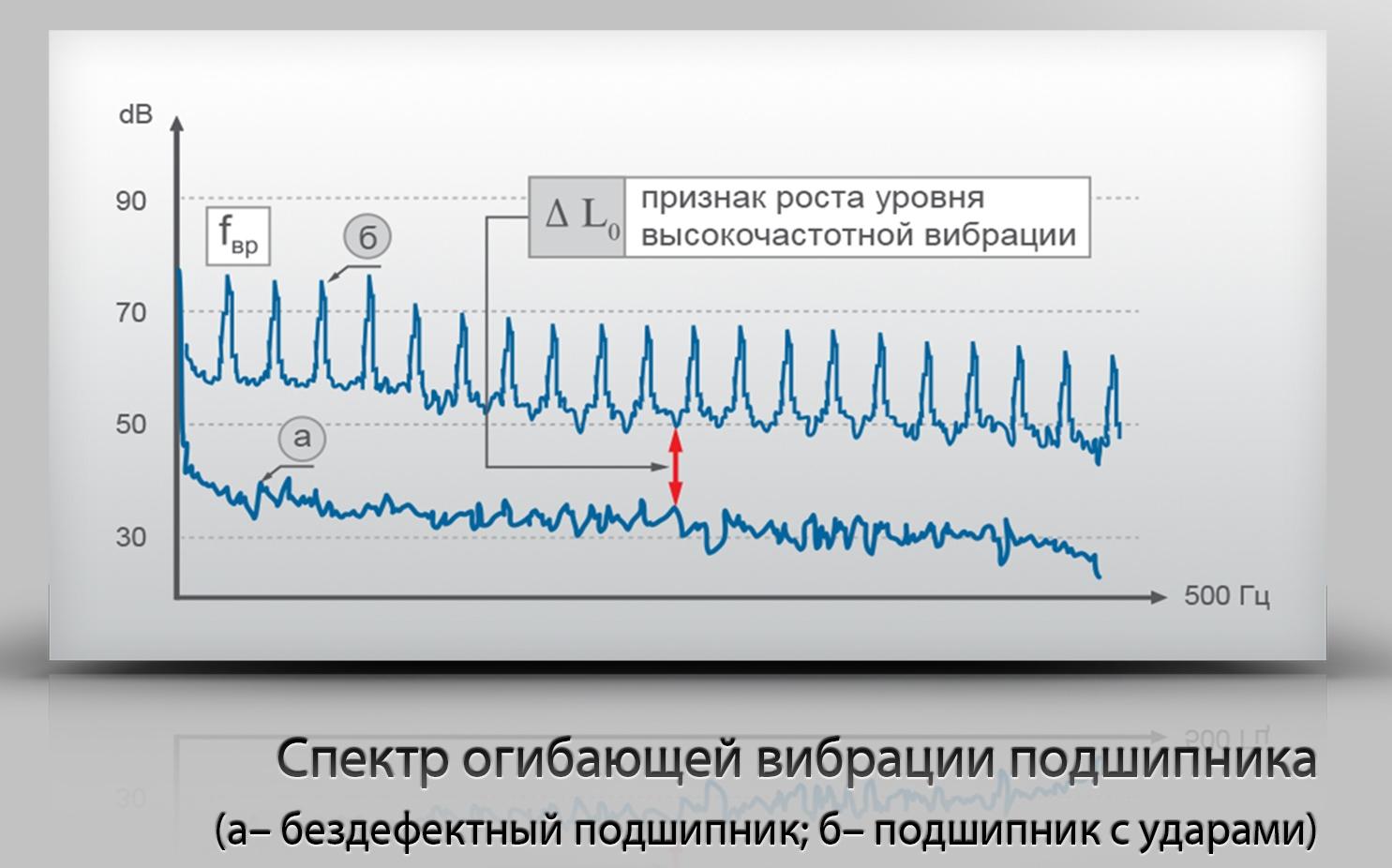Факторы вибрации подшипника при работе