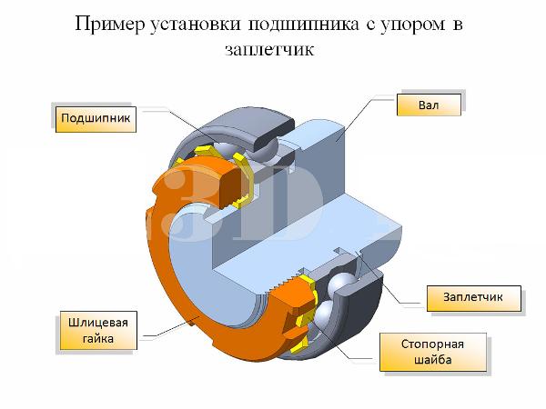 Фиксация подшипника с применением переходной втулки