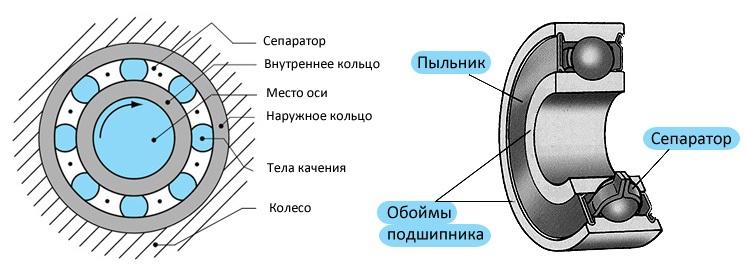 Подшипники качения и их сборка на Impod.ru